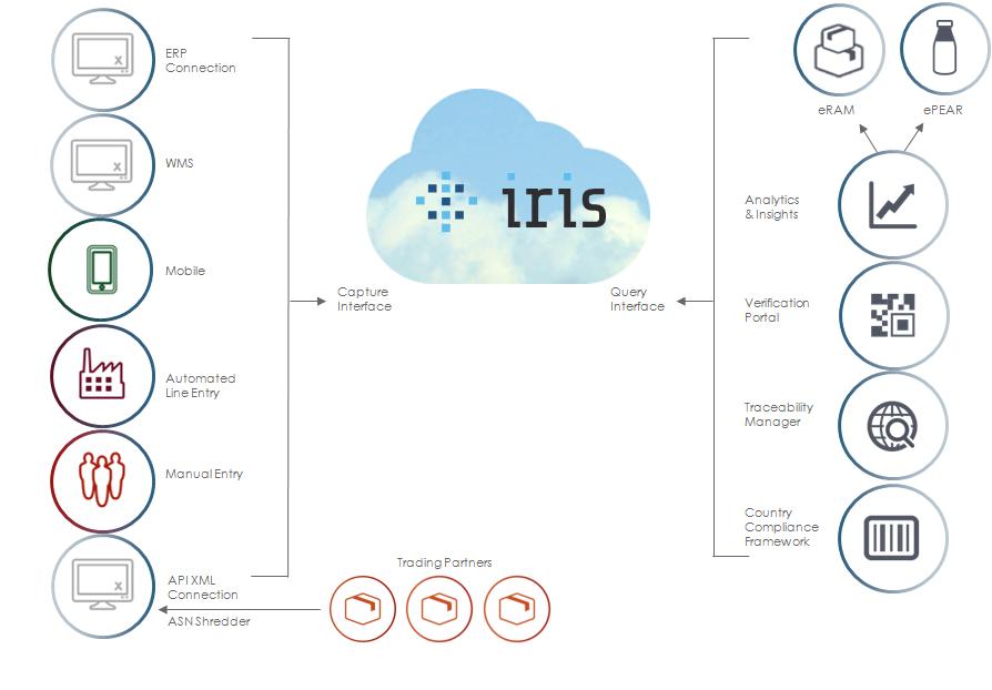 IRIS-Platform-Architecture