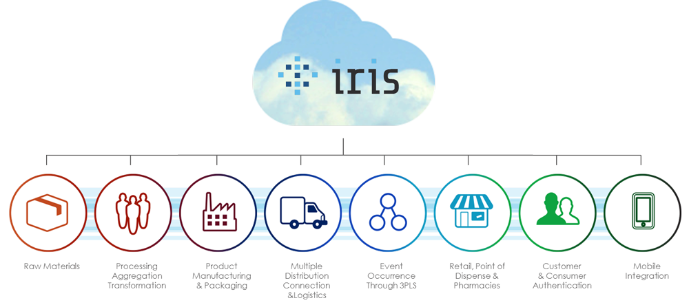 Overview of our IRIS platform