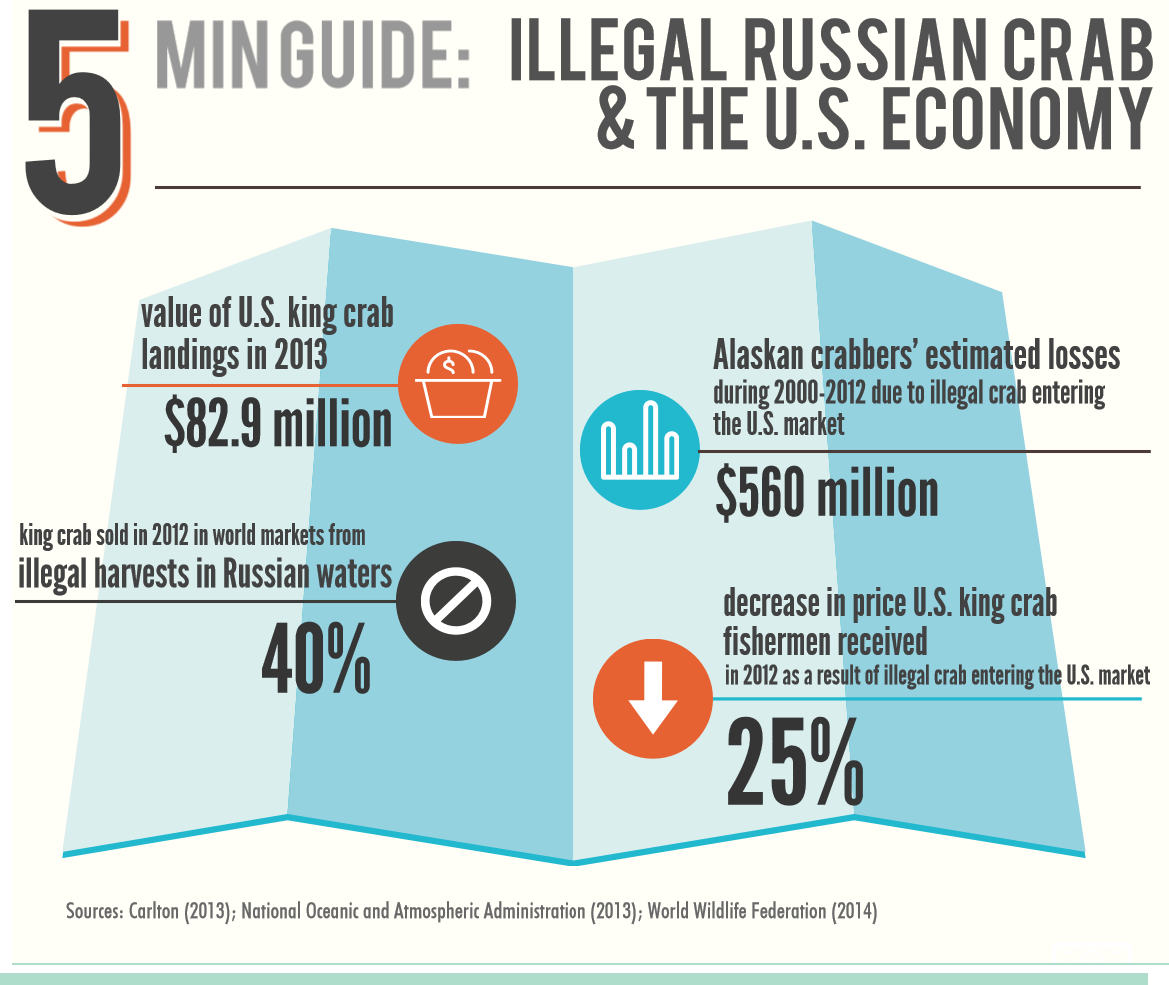 Illegal Russian Crab & US Economy_Featured Image